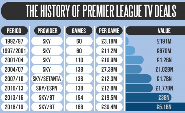 PL Increases over the years