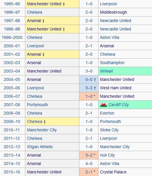 fa-cup-winners-over-the-years