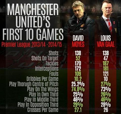 LVG Moyes First 10