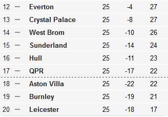 pl table potential relegation candidates