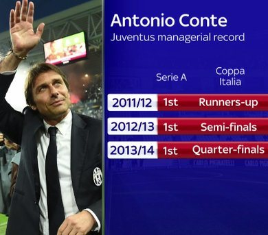 Conte Juve three league titles