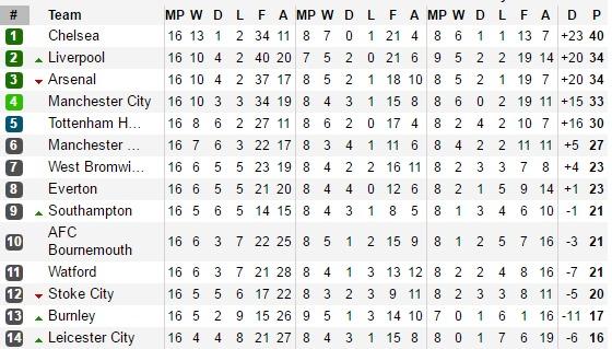 BFC League Table