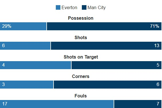 Everton Man City Shots on Target