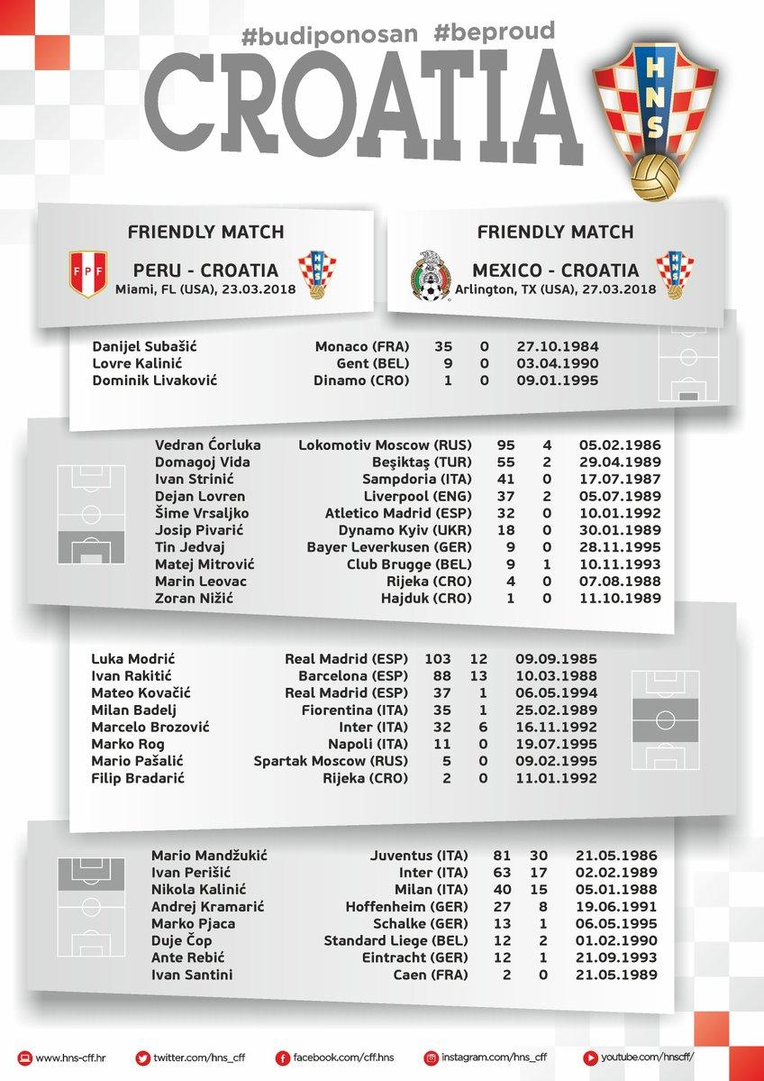 Croatian Squad for Friendlies v Peru and Mexico