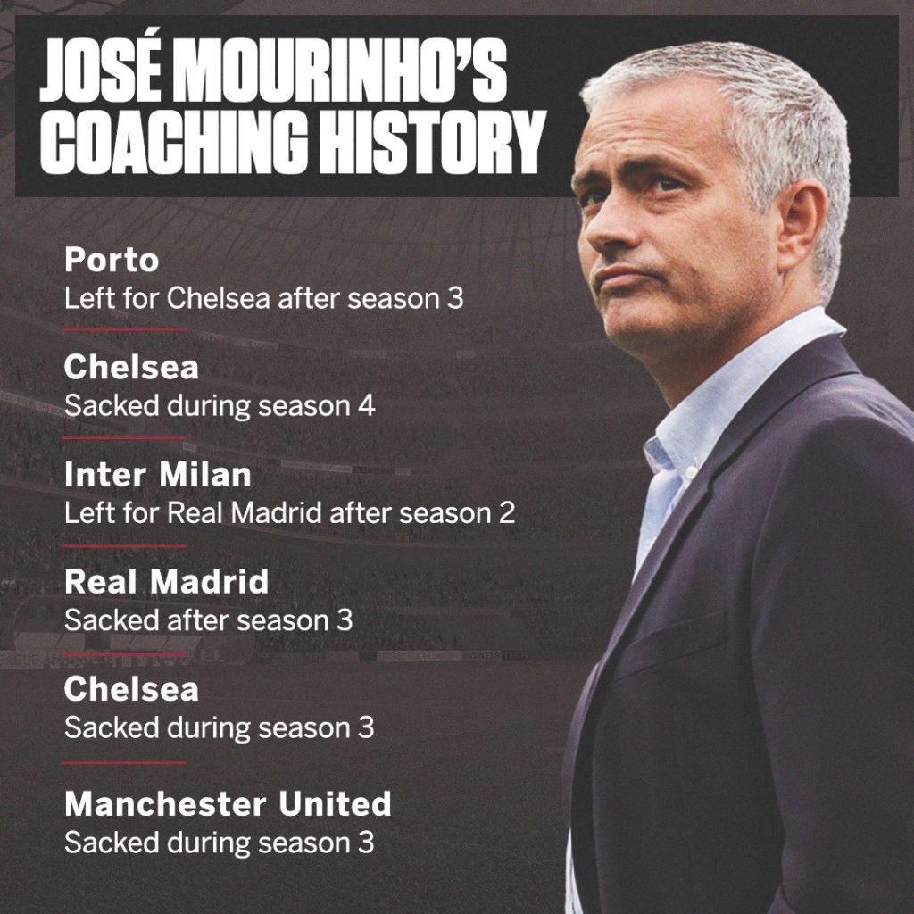 Mourinho History