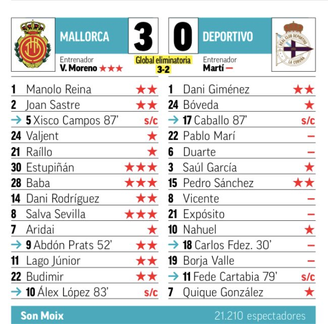 Mallorca 3-0 Deportivo Ratings 2019 Second Leg