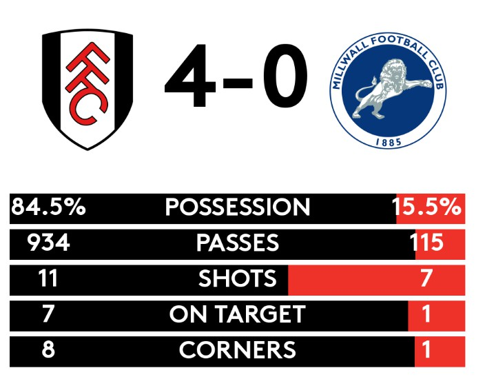 Fulham 4-0 Millwall Possession Stats Full Time 2019