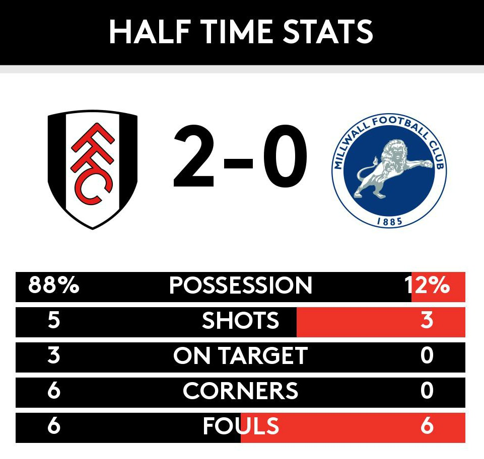 Fulham vs Millwall 2019 Possession Statistics Half Time